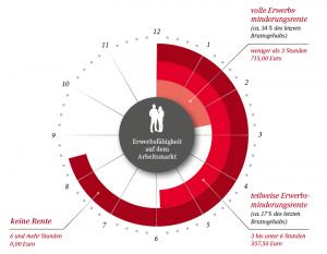 Grafik Staatliche Leistungen bei Verlust der Arbeitskraft