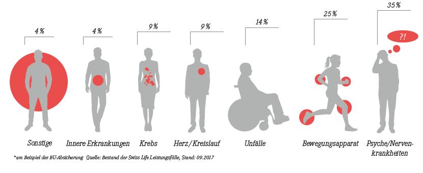 Grafik - Ursachen für das Ausscheiden aus dem Erwerbsleben